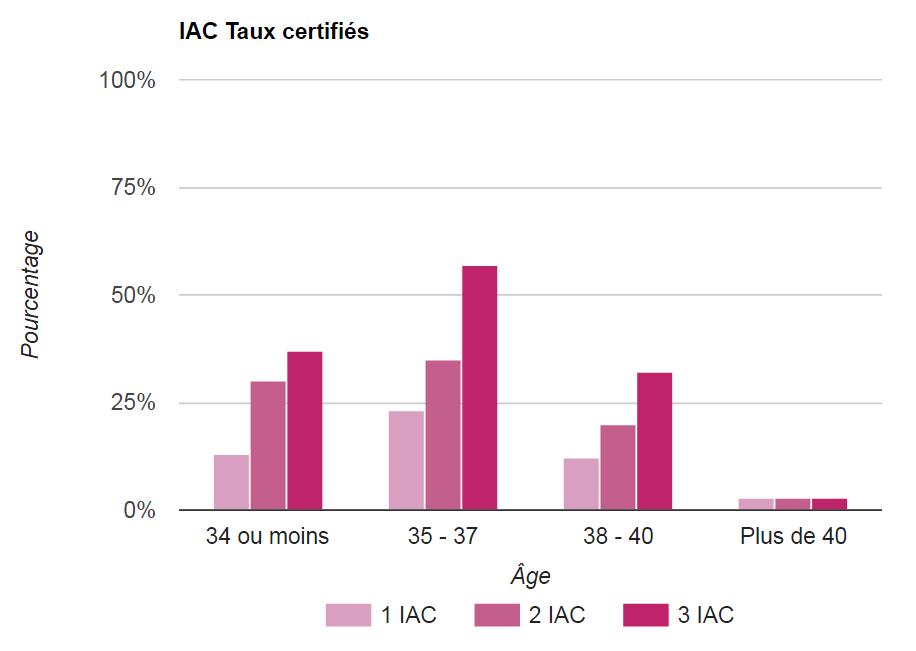 IAC : Insémination artificielle intra-conjugale (avec le sperme du conjoint)