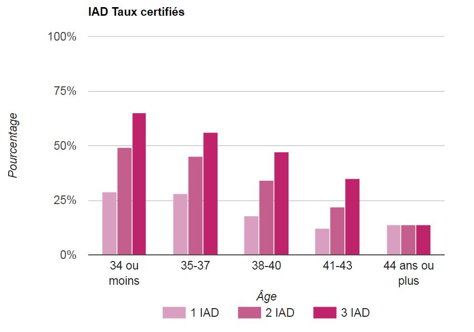 IAD : Insémination artificielle avec le sperme d'un donneur